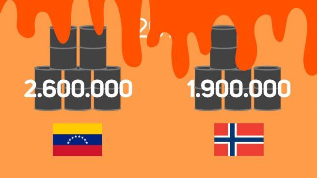 Misswirtschaft: Venezuela verspielte Öl-Erträge